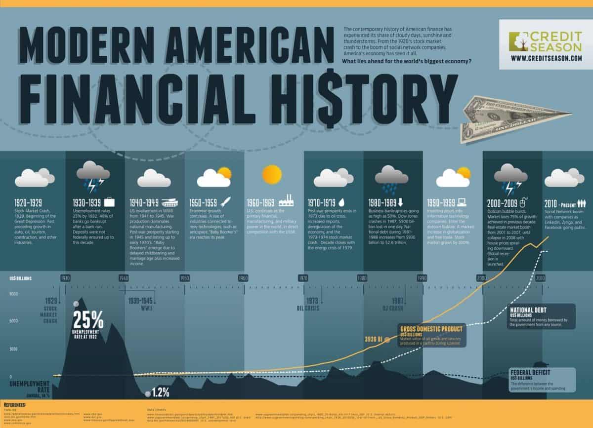 American Financial History