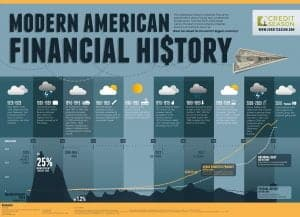 American Financial History