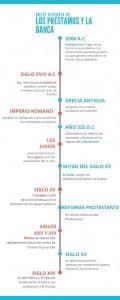 Historia de los préstamos